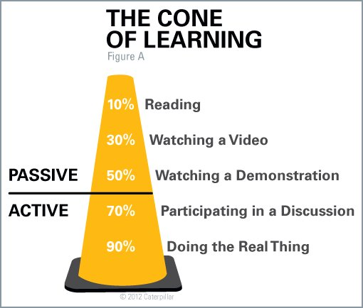 Cone of Learning